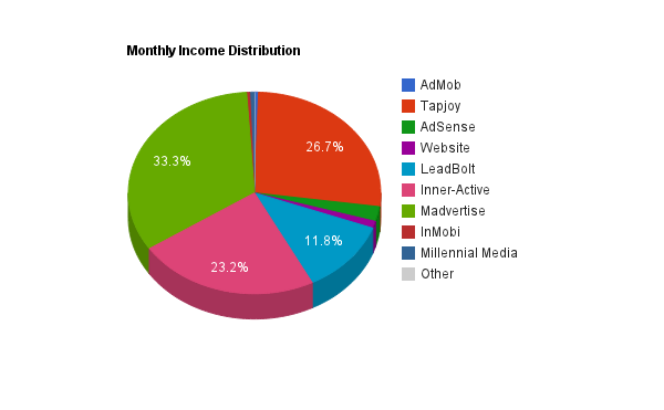 Android Income Report Chart